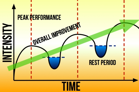 The green trend line shows that if this method is followed you will continue to improve